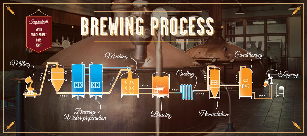 BrewingProces Locus Publicus International
